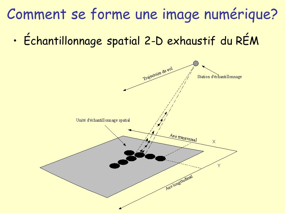 Comment se forme une image numérique
