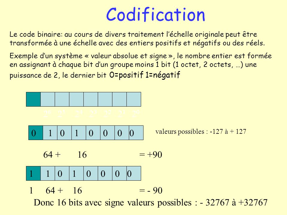 Codification