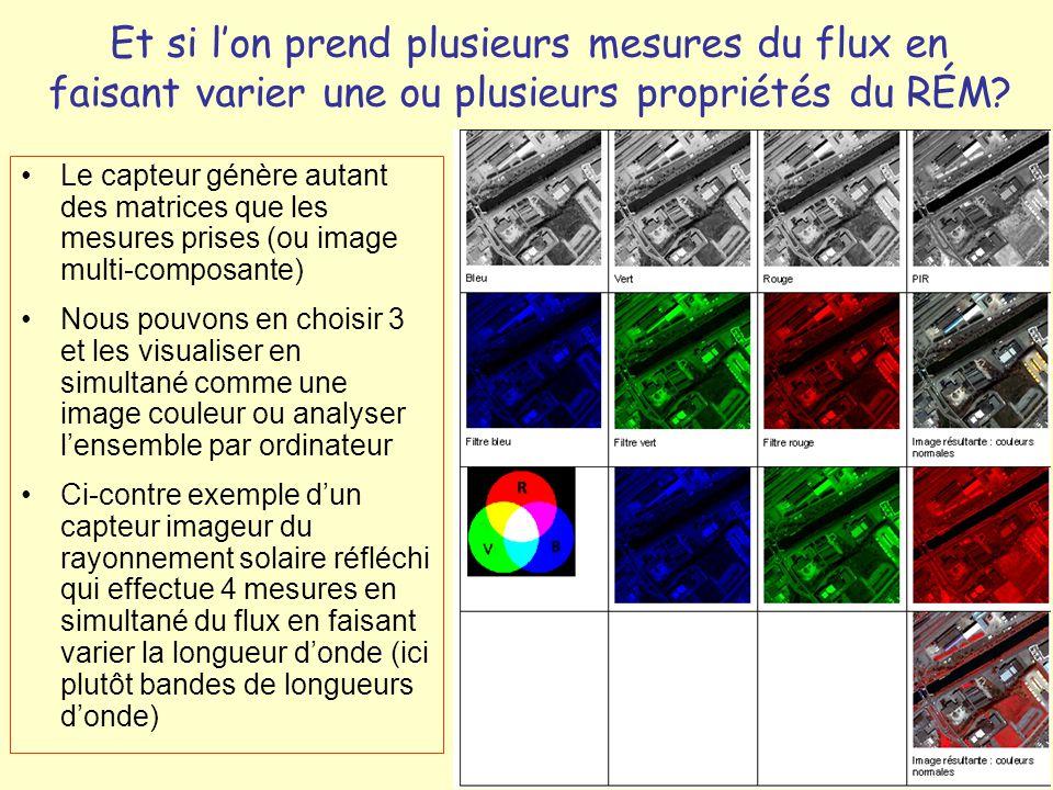 Et si l'on prend plusieurs mesures du flux en faisant varier une ou plusieurs propriétés du RÉM