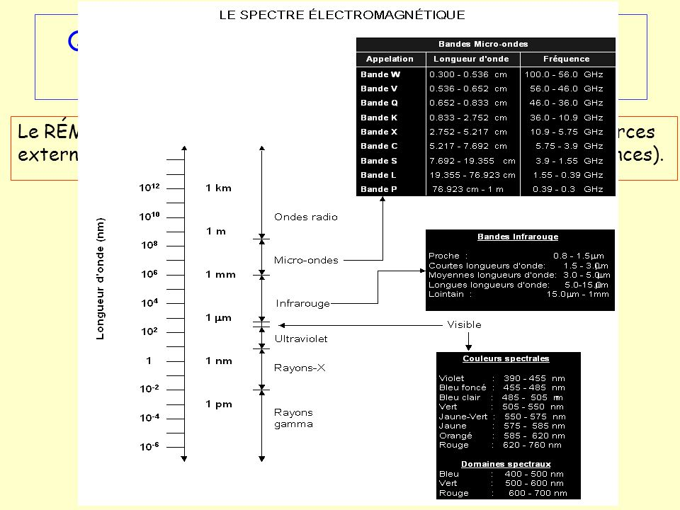 Que signifie rayonnement électromagnétique provenant des objets