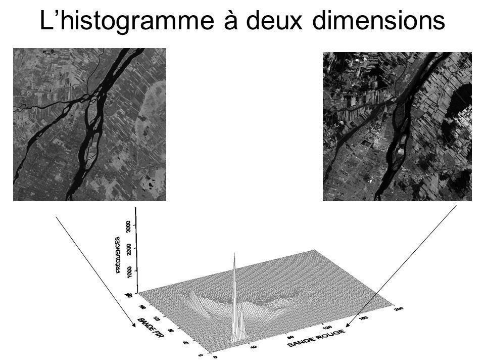 L'histogramme à deux dimensions