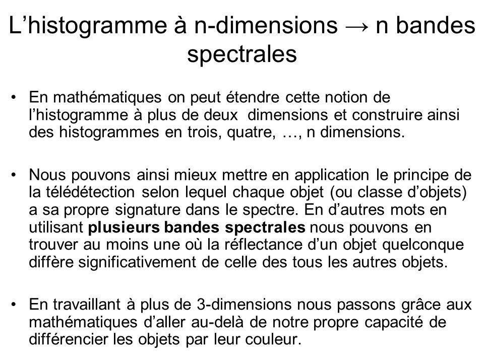 L'histogramme à n-dimensions → n bandes spectrales