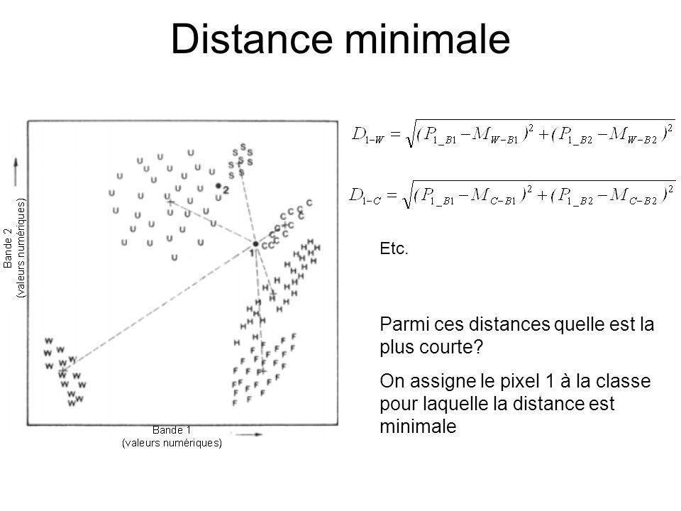 Distance minimale Parmi ces distances quelle est la plus courte