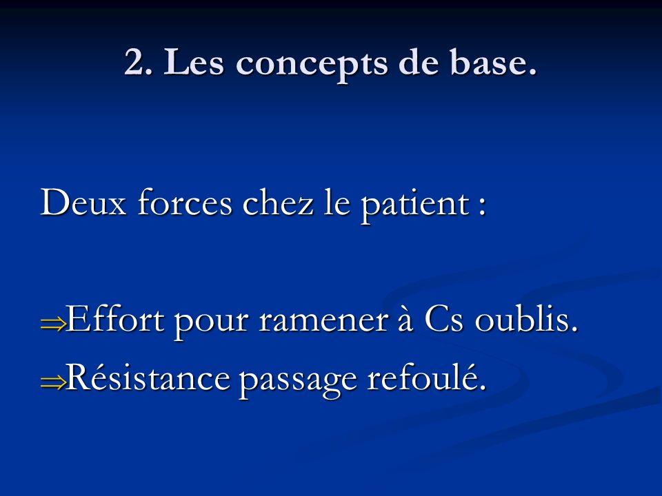 2. Les concepts de base. Deux forces chez le patient : Effort pour ramener à Cs oublis.