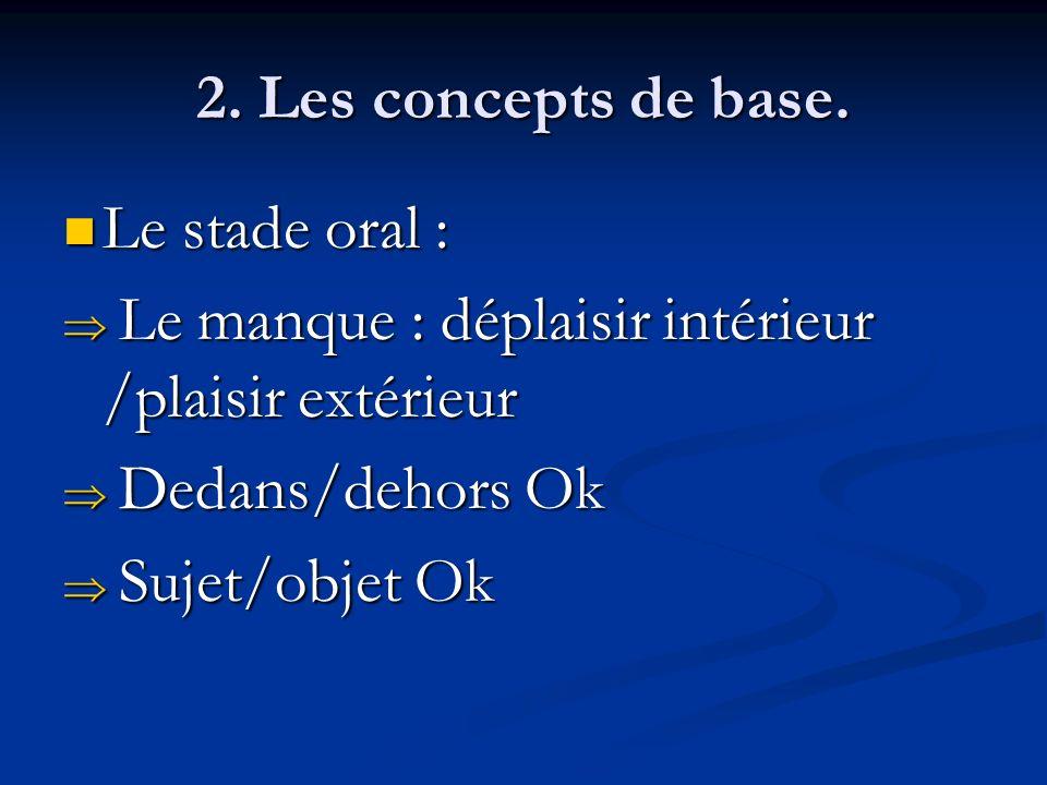 2. Les concepts de base. Le stade oral : Le manque : déplaisir intérieur /plaisir extérieur. Dedans/dehors Ok.