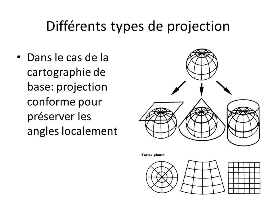 Différents types de projection