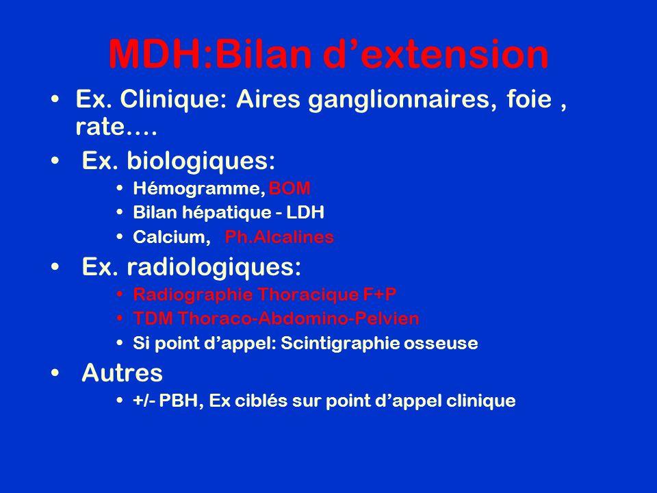 MDH:Bilan d'extension
