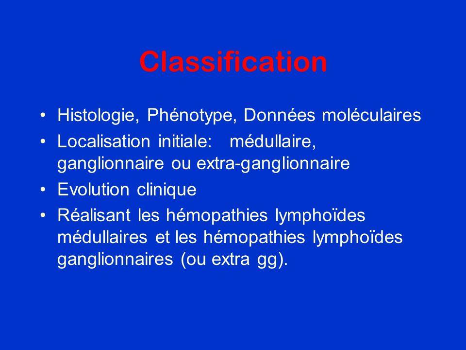 Classification Histologie, Phénotype, Données moléculaires