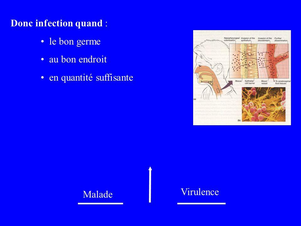 Donc infection quand : le bon germe au bon endroit en quantité suffisante Malade Virulence