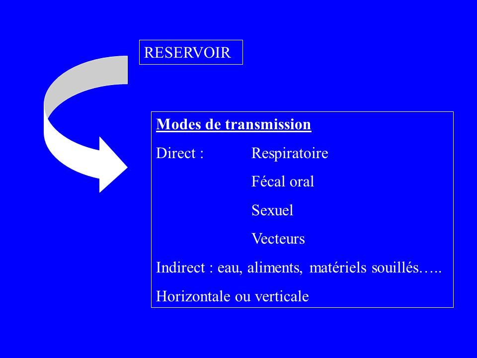 RESERVOIRModes de transmission. Direct : Respiratoire. Fécal oral. Sexuel. Vecteurs. Indirect : eau, aliments, matériels souillés…..