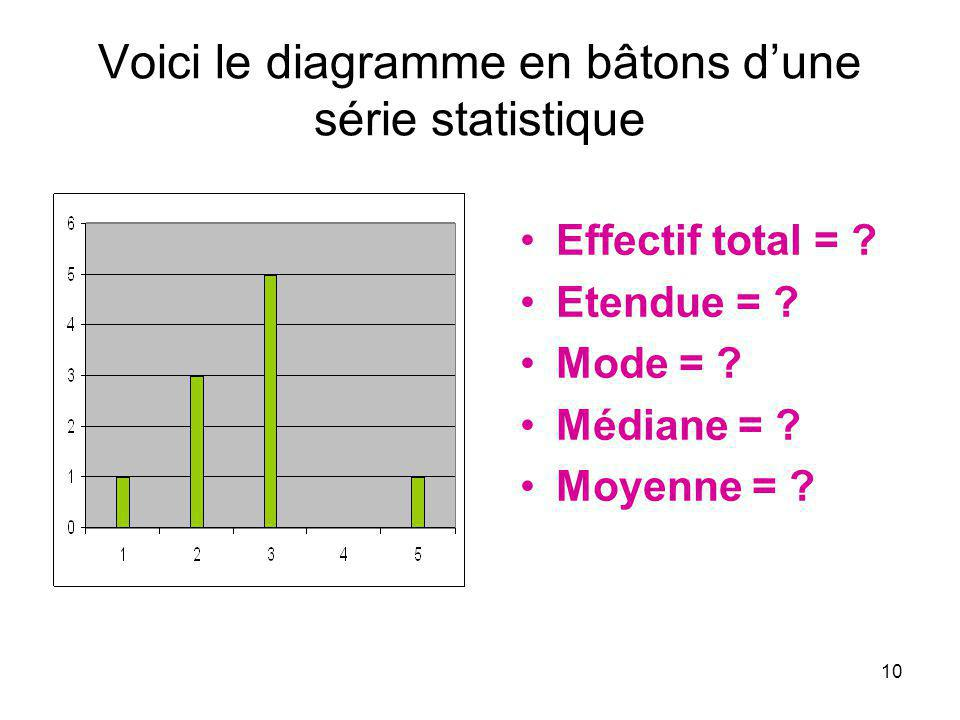Voici le diagramme en bâtons d'une série statistique
