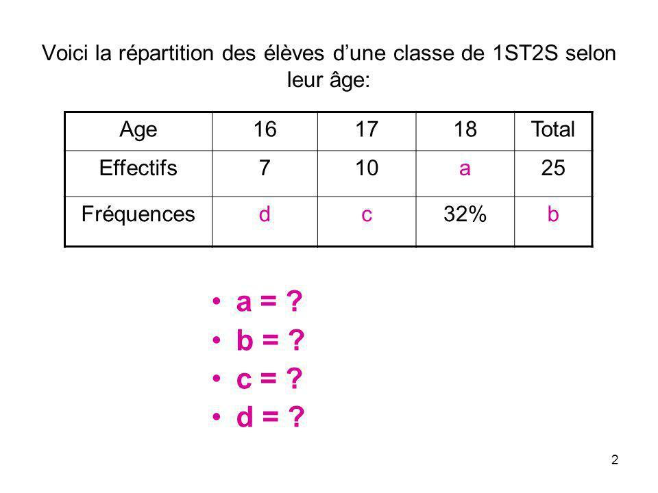 Voici la répartition des élèves d'une classe de 1ST2S selon leur âge: