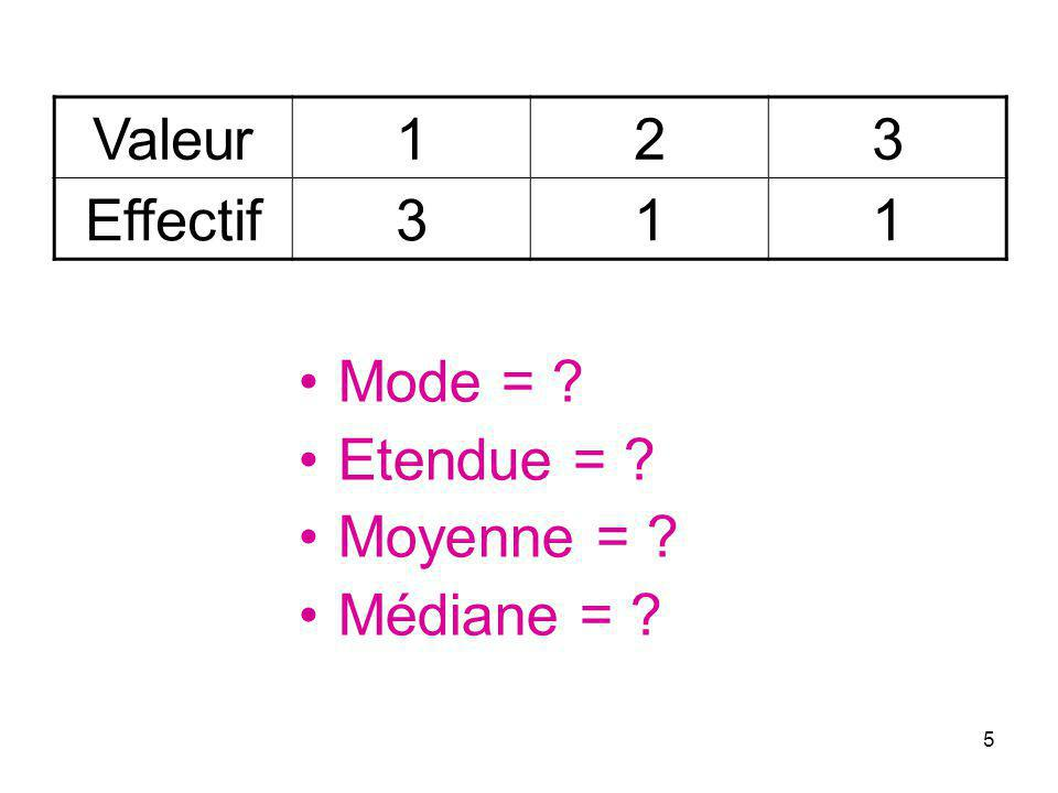 Valeur 1 2 3 Effectif Mode = Etendue = Moyenne = Médiane =