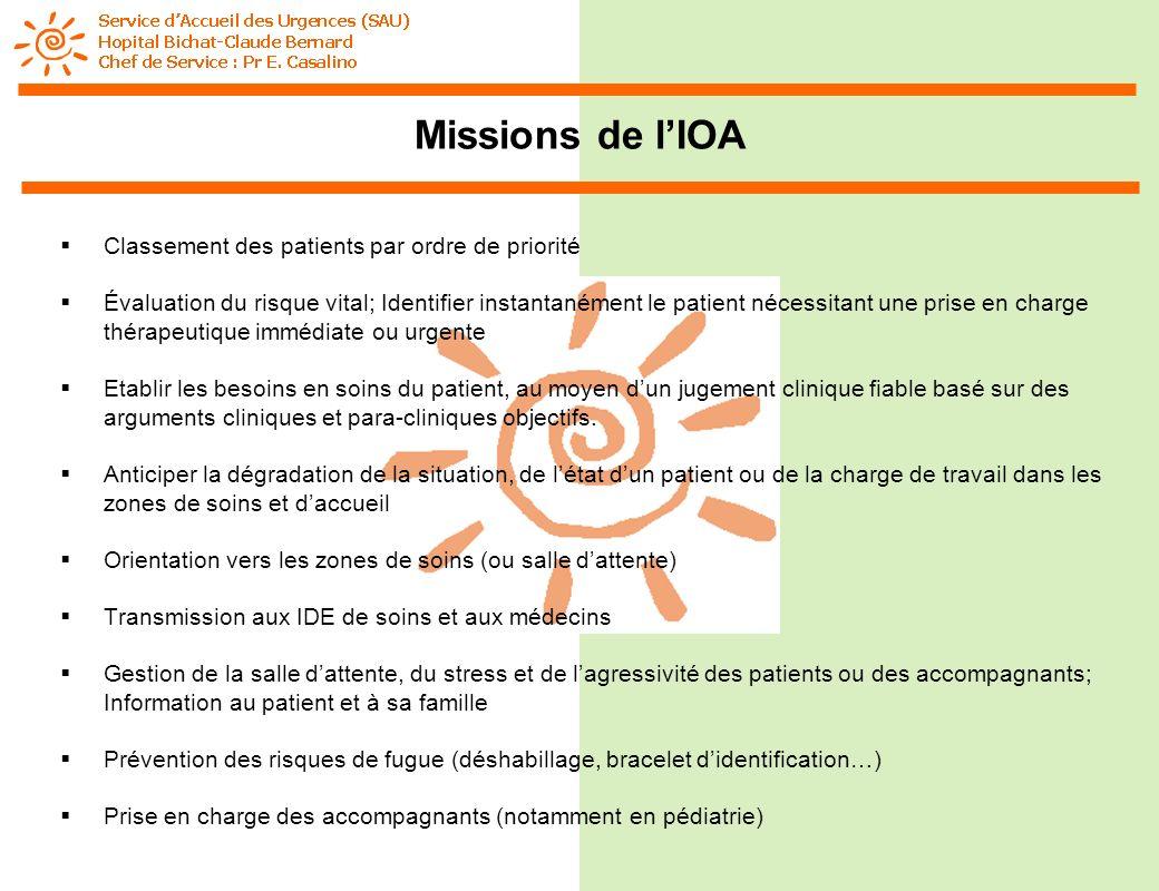 Missions de l'IOA Classement des patients par ordre de priorité