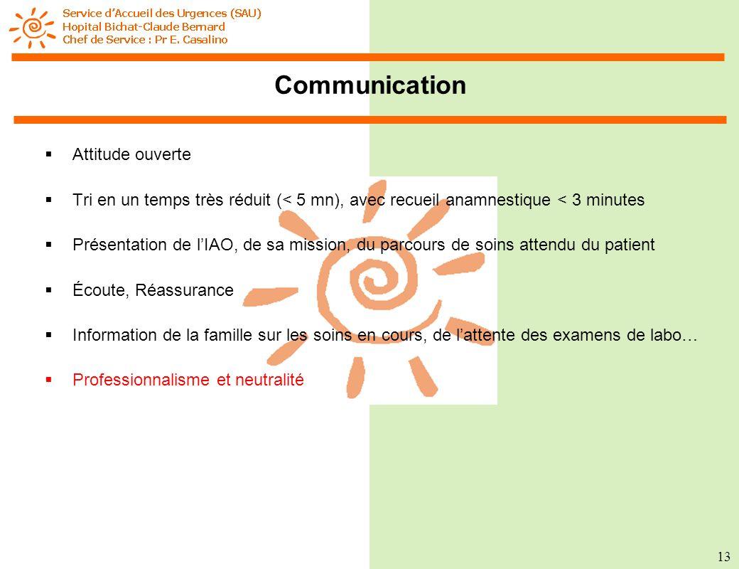 Communication Attitude ouverte