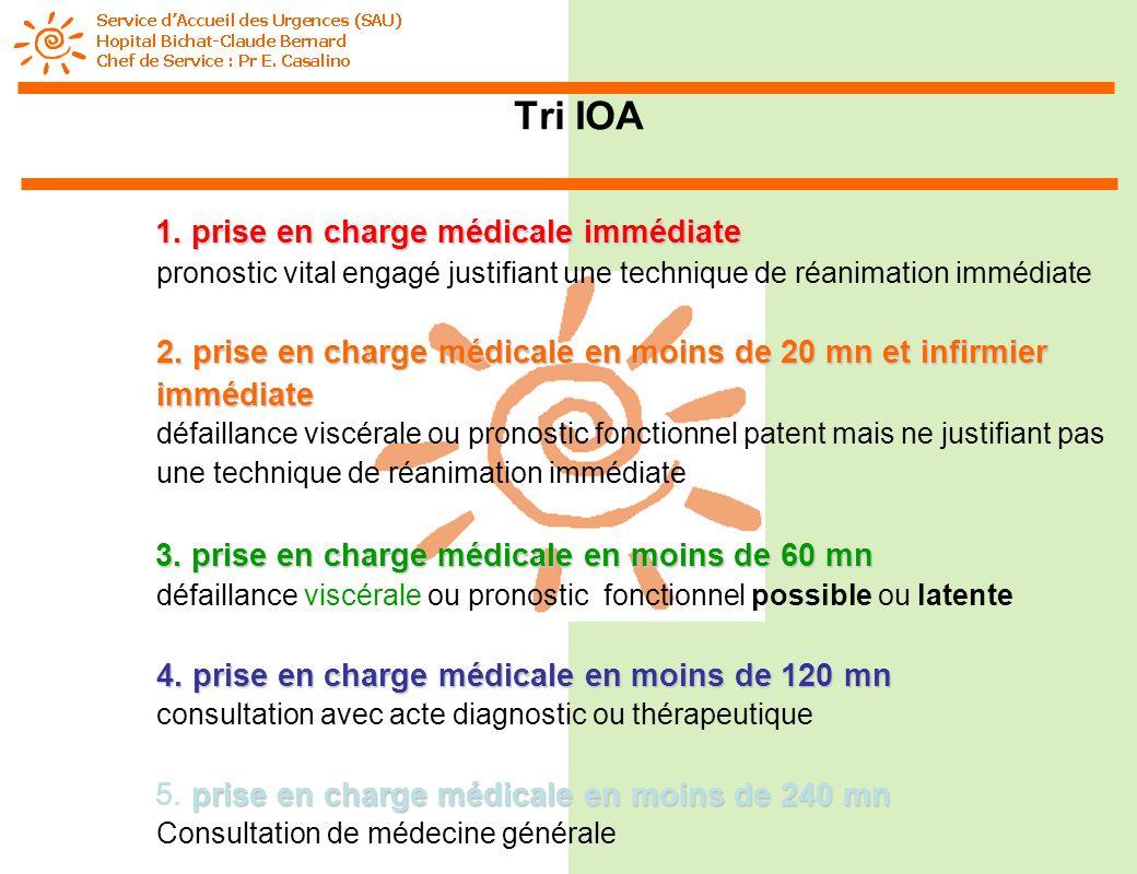 Tri IOA prise en charge médicale immédiate