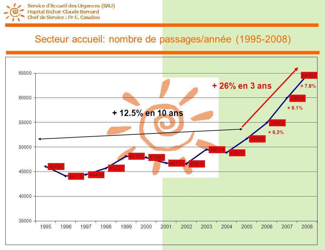 Secteur accueil: nombre de passages/année (1995-2008)