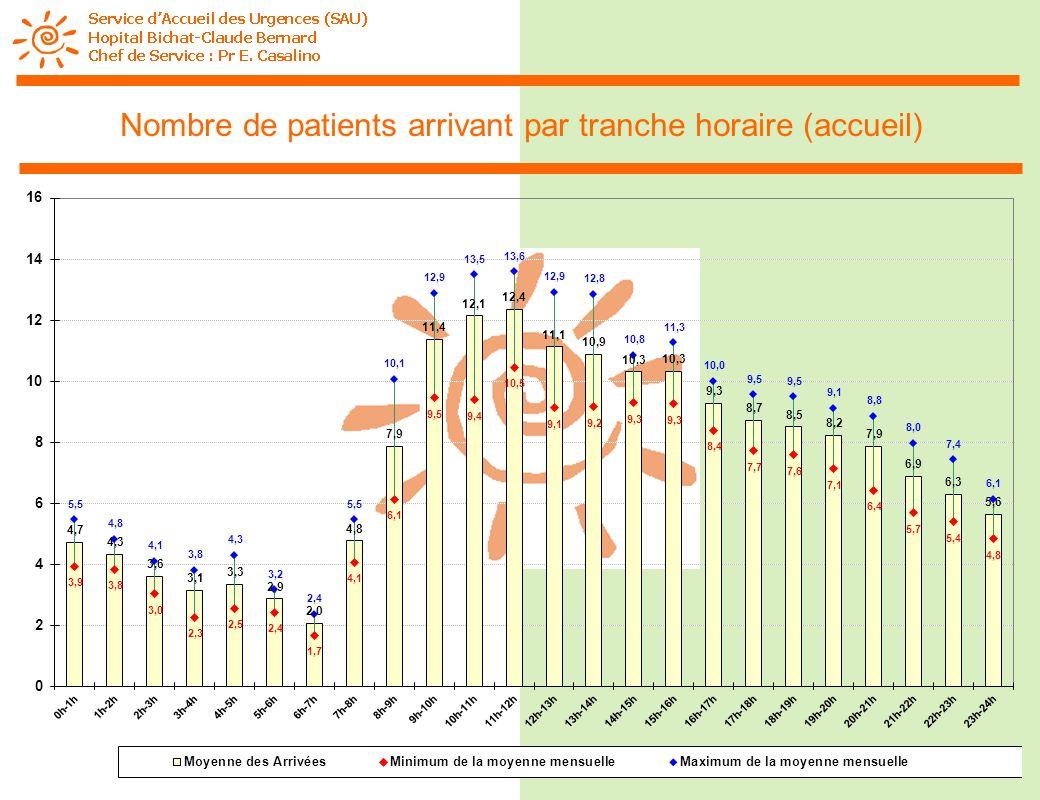 Nombre de patients arrivant par tranche horaire (accueil)