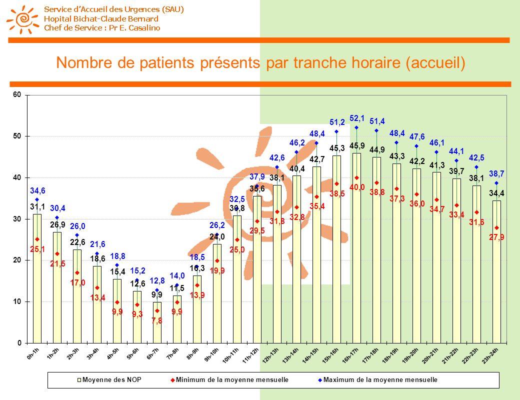 Nombre de patients présents par tranche horaire (accueil)