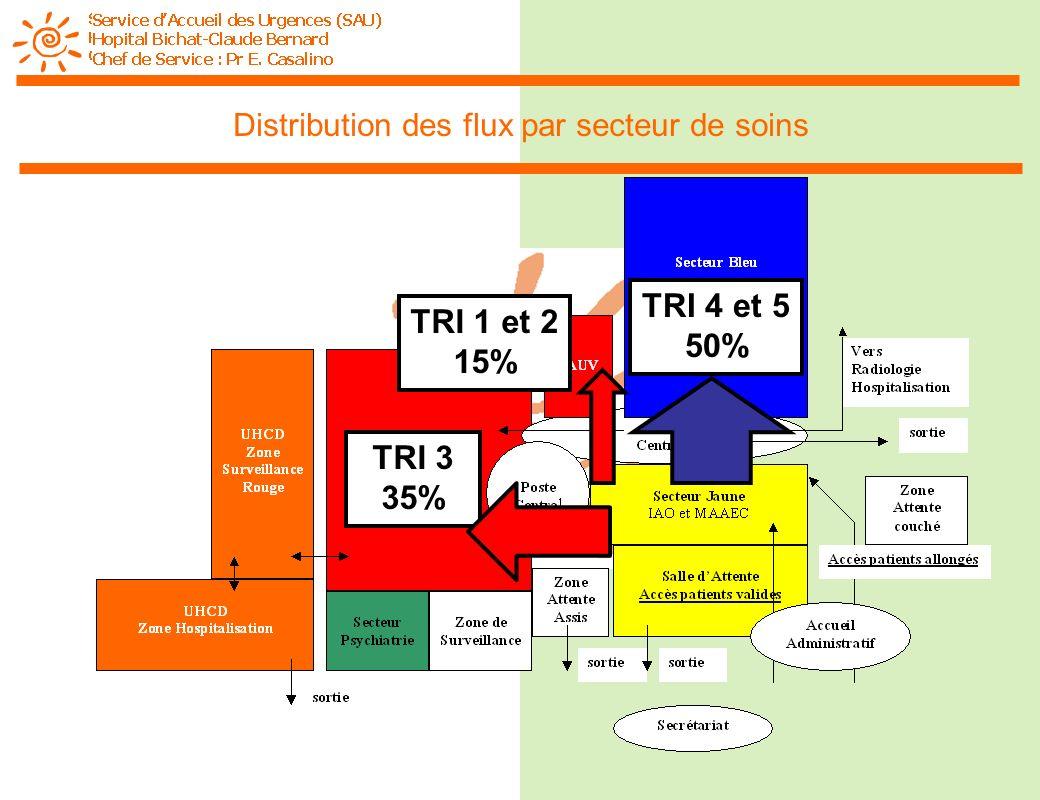 Distribution des flux par secteur de soins