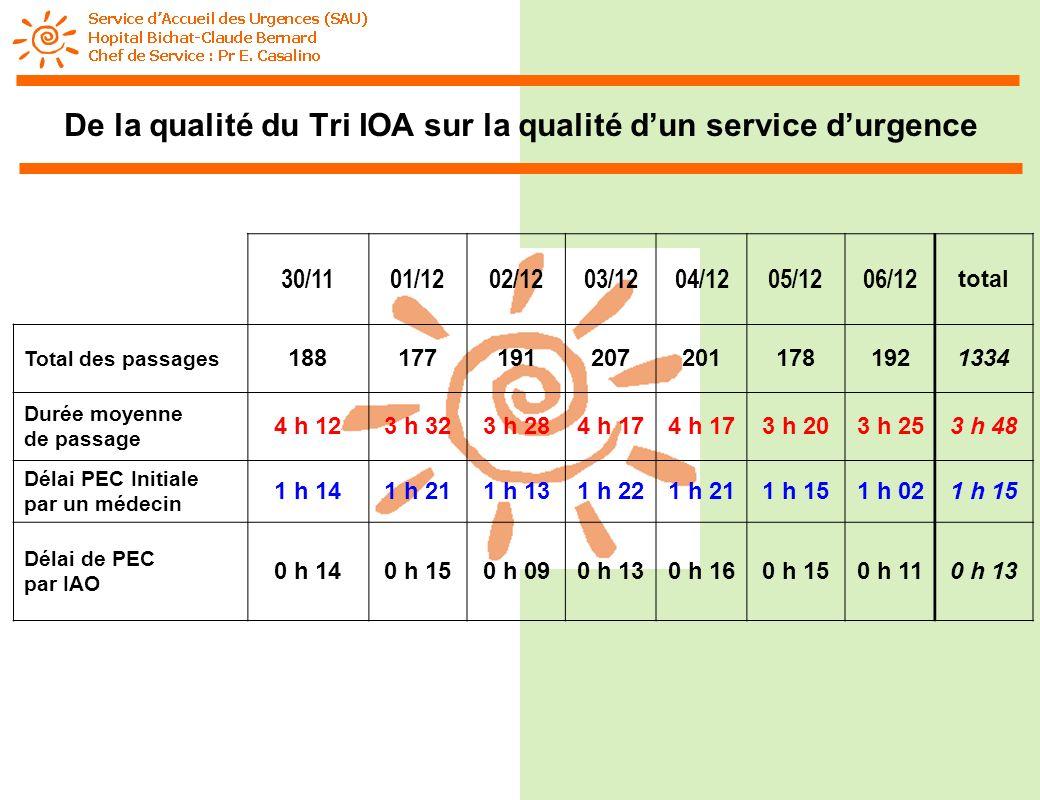 De la qualité du Tri IOA sur la qualité d'un service d'urgence