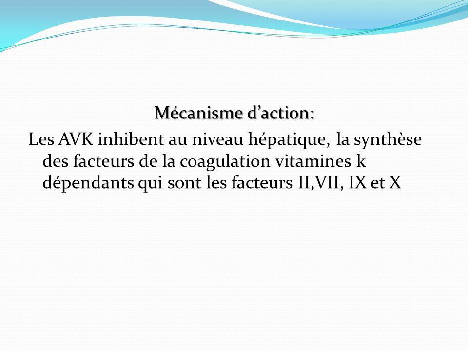 Mécanisme d'action: