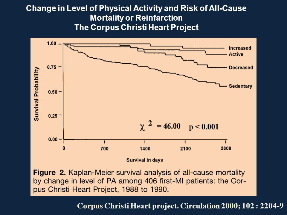 Change in Level of Physical Activity and Risk of All-Cause Mortality or Reinfarction The Corpus Christi Heart Project