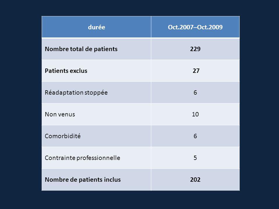 durée Oct.2007–Oct.2009. Nombre total de patients. 229. Patients exclus. 27. Réadaptation stoppée.