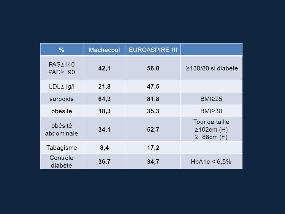 % Machecoul. EUROASPIRE III. PAS≥140. PAD≥ 90. 42,1. 56,0. ≥130/80 si diabète. LDL≥1g/l. 21,8.