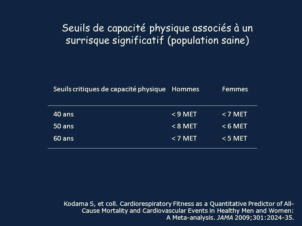 Seuils de capacité physique associés à un surrisque significatif (population saine)