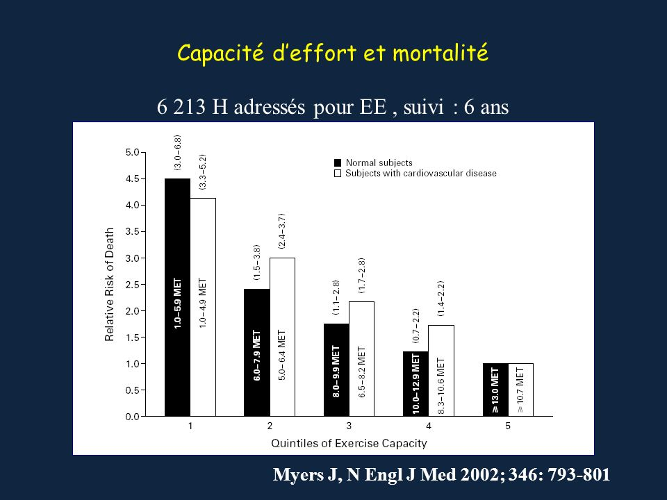 Capacité d'effort et mortalité