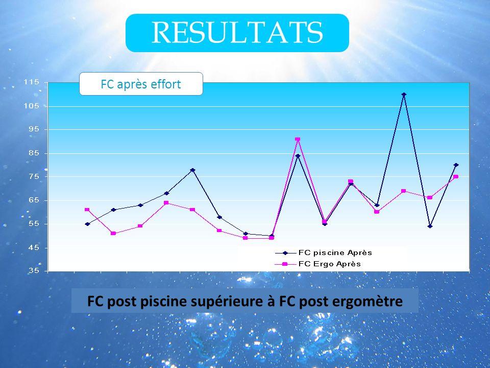 FC post piscine supérieure à FC post ergomètre