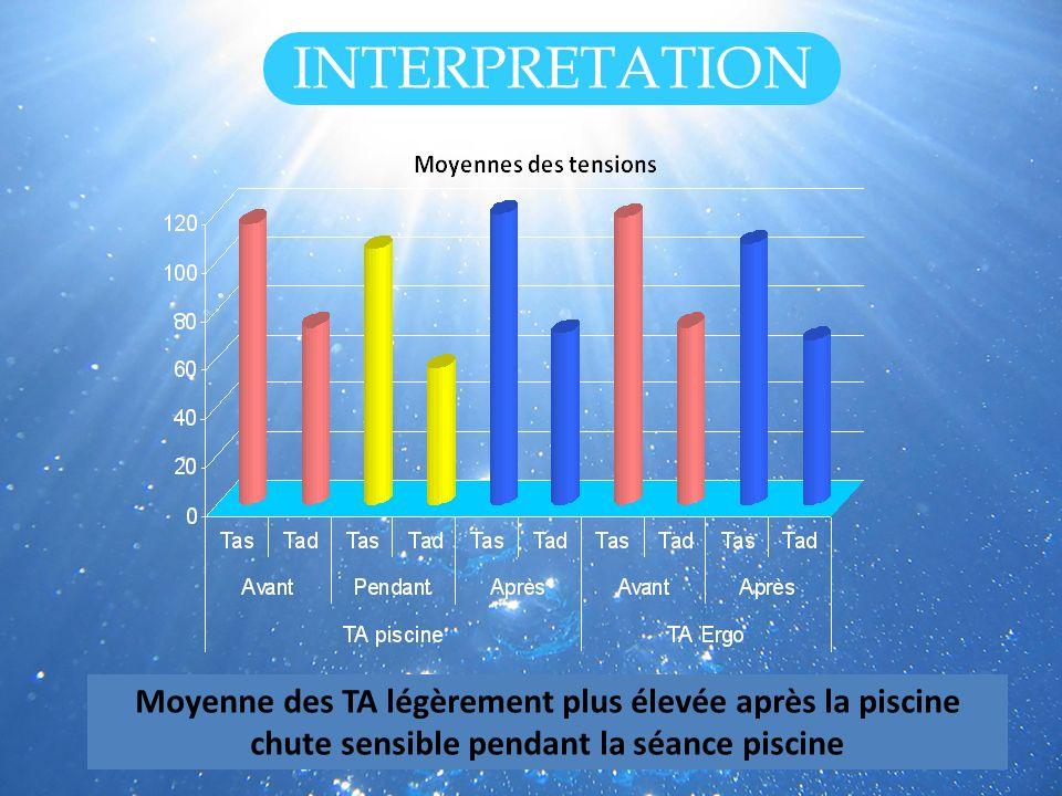 INTERPRETATIONMoyenne des TA légèrement plus élevée après la piscine chute sensible pendant la séance piscine.