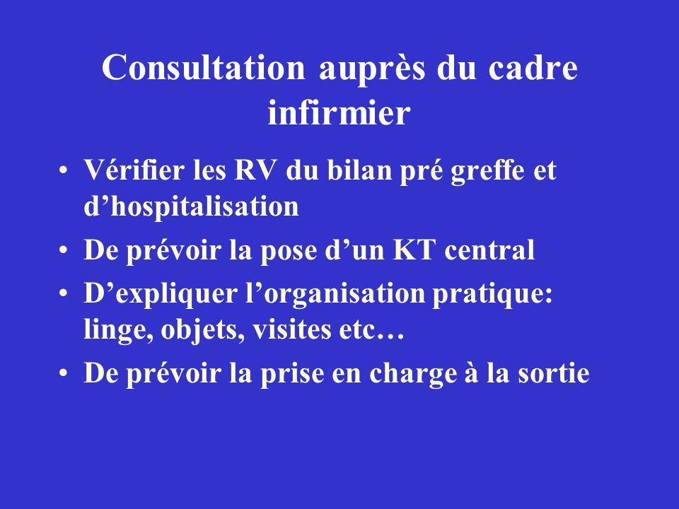 Consultation auprès du cadre infirmier