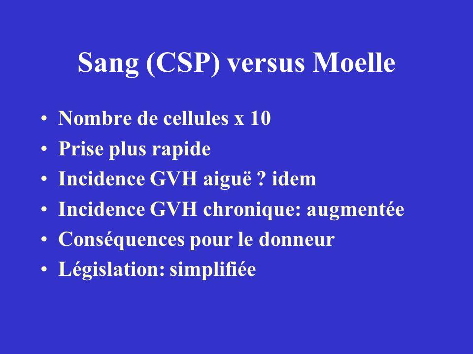 Sang (CSP) versus Moelle