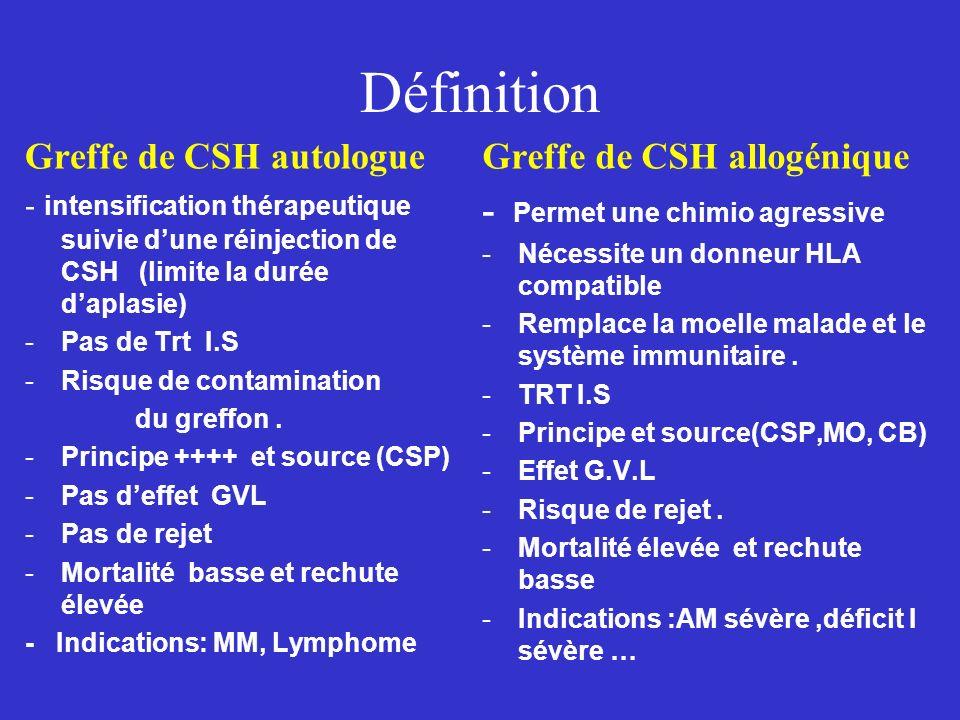 Définition Greffe de CSH autologue Greffe de CSH allogénique