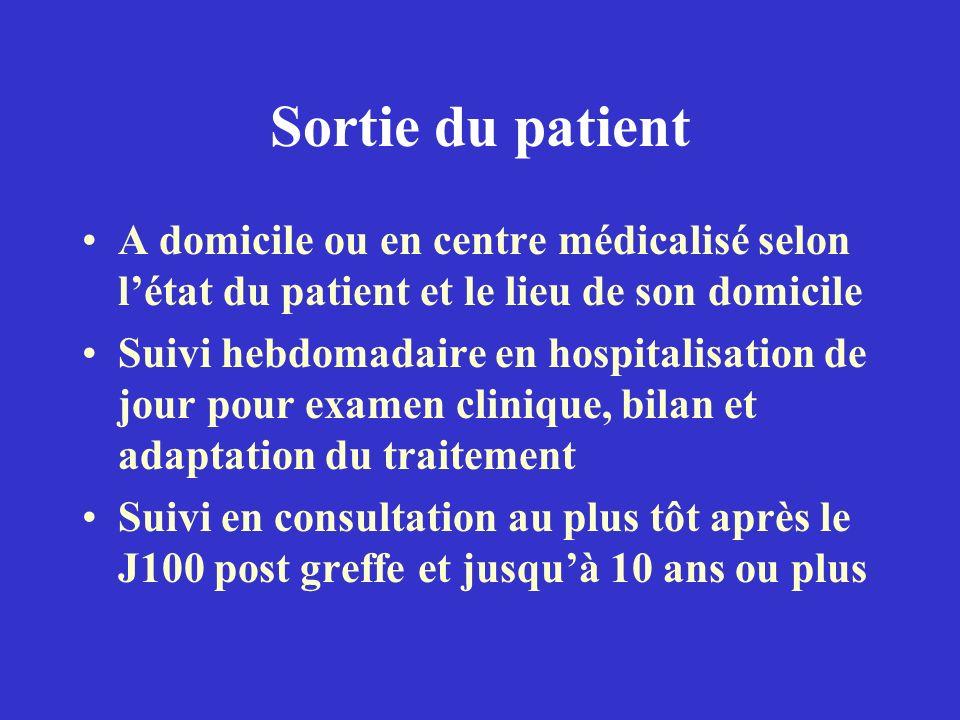 Sortie du patient A domicile ou en centre médicalisé selon l'état du patient et le lieu de son domicile.