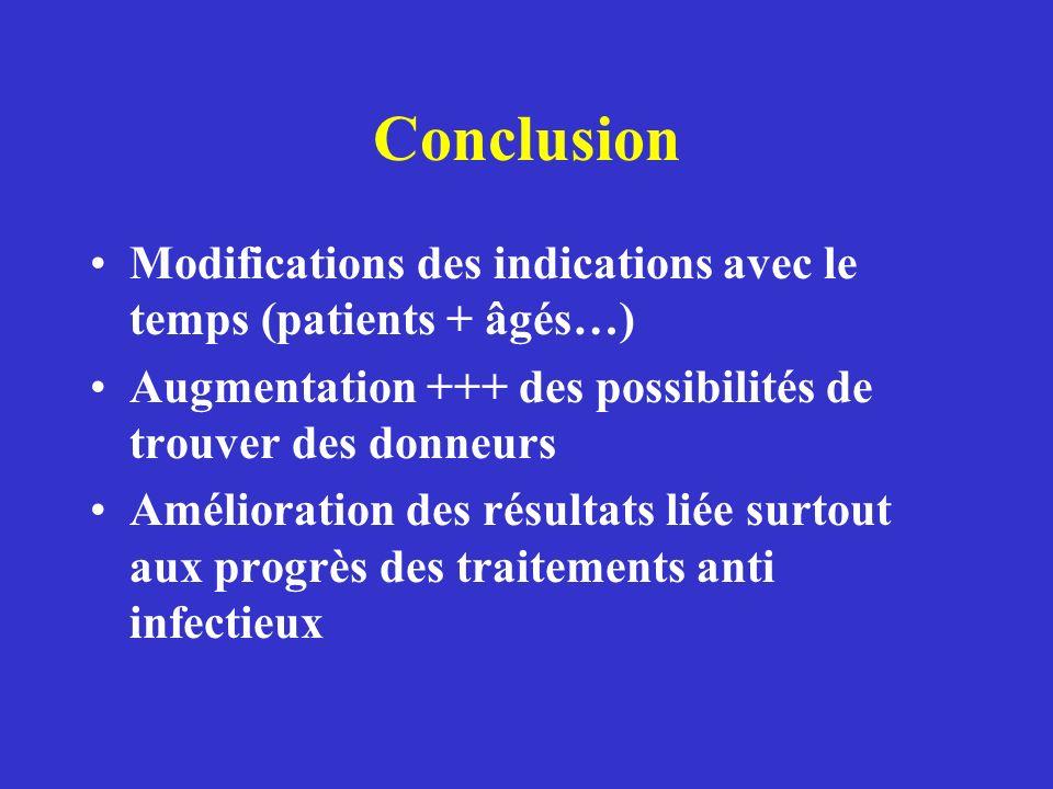 Conclusion Modifications des indications avec le temps (patients + âgés…) Augmentation +++ des possibilités de trouver des donneurs.