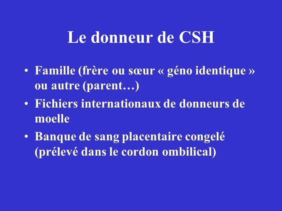 Le donneur de CSH Famille (frère ou sœur « géno identique » ou autre (parent…) Fichiers internationaux de donneurs de moelle.