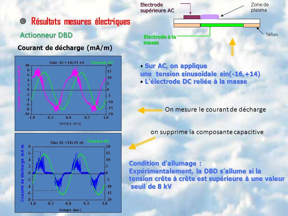 Résultats mesures électriques