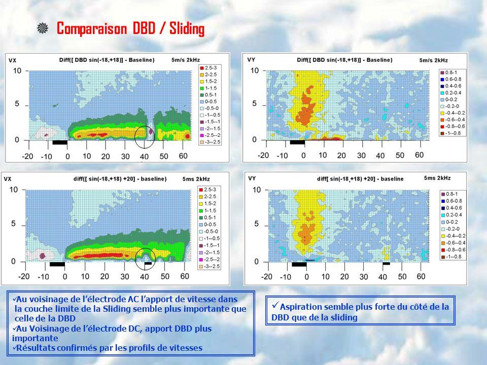 Comparaison DBD / Sliding
