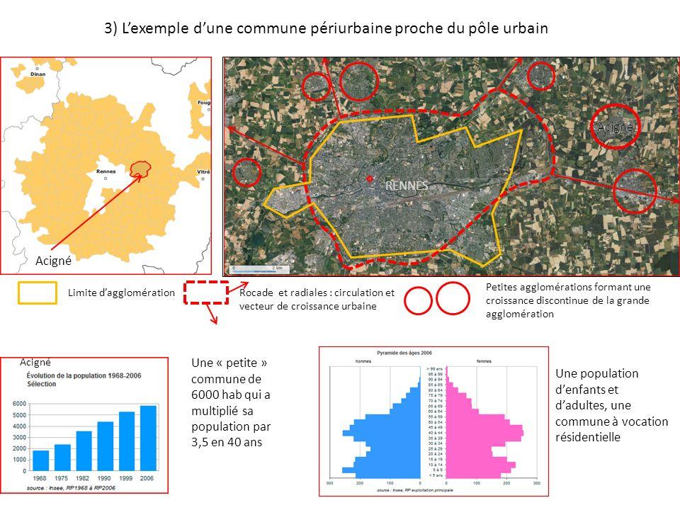 3) L'exemple d'une commune périurbaine proche du pôle urbain
