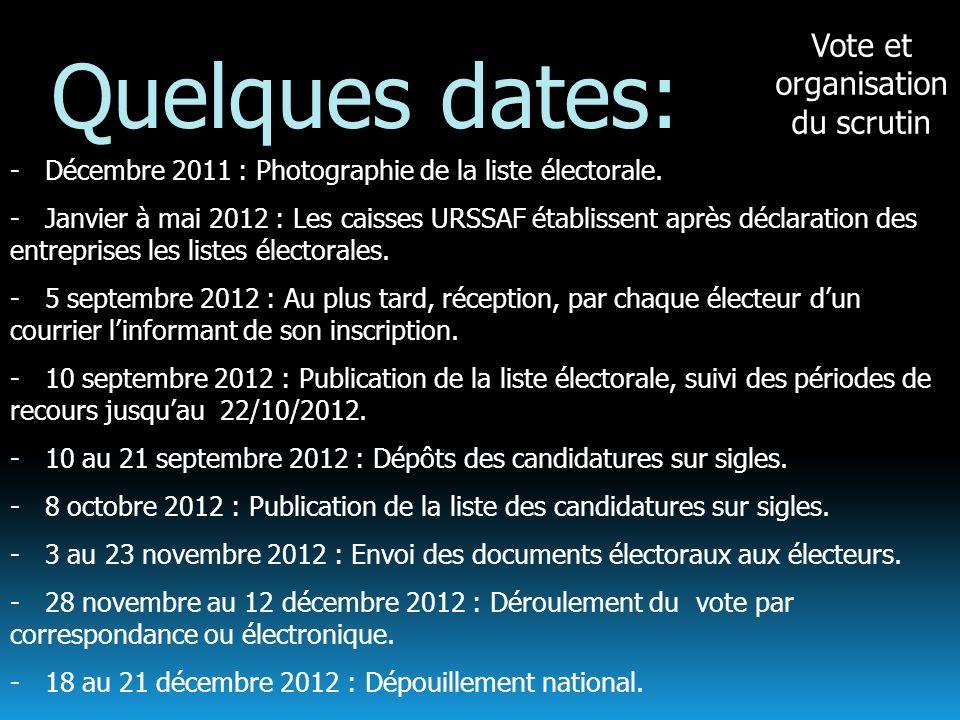 Vote et organisation du scrutin