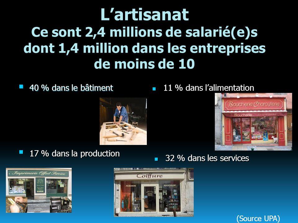 L'artisanat Ce sont 2,4 millions de salarié(e)s dont 1,4 million dans les entreprises de moins de 10