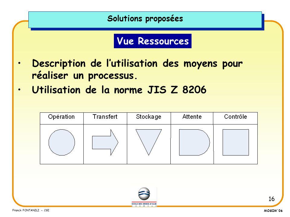 Description de l'utilisation des moyens pour réaliser un processus.
