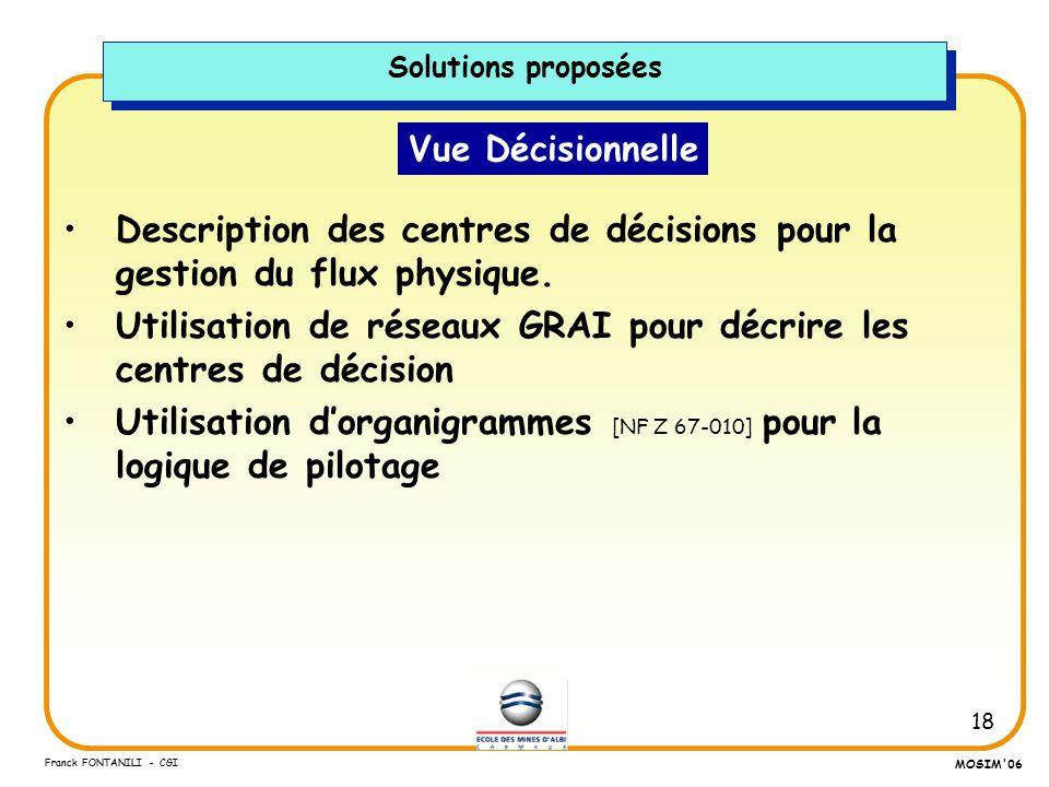 Description des centres de décisions pour la gestion du flux physique.