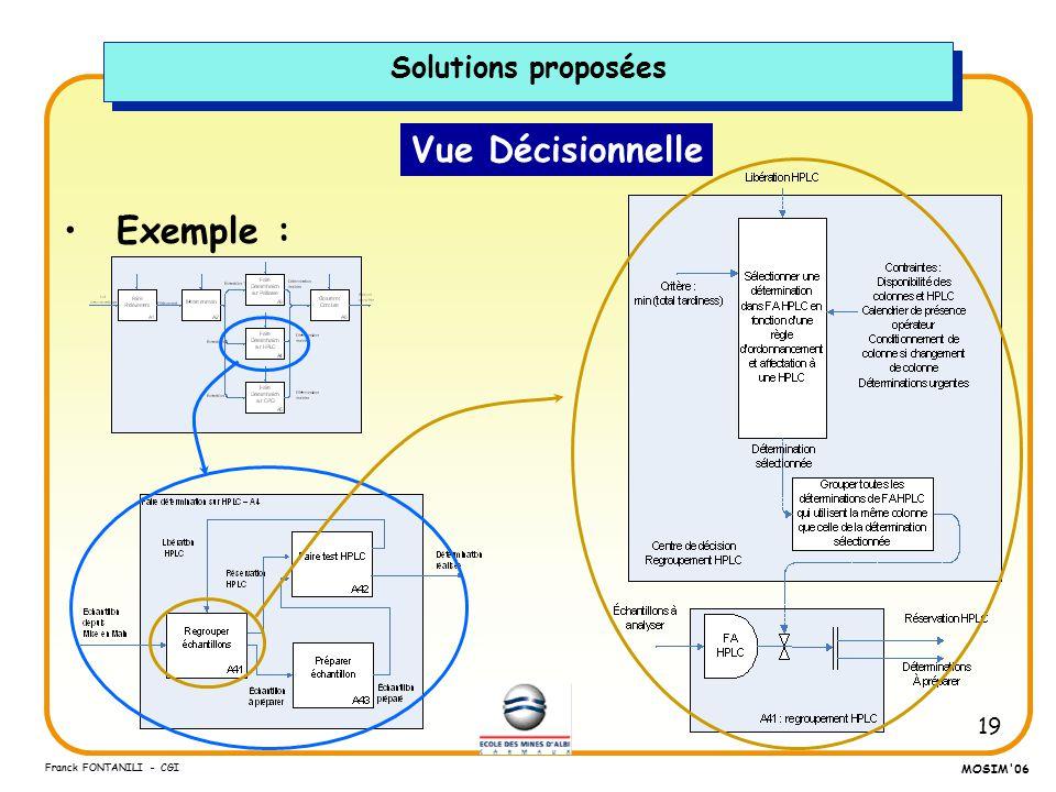 Solutions proposées Vue Décisionnelle Exemple :
