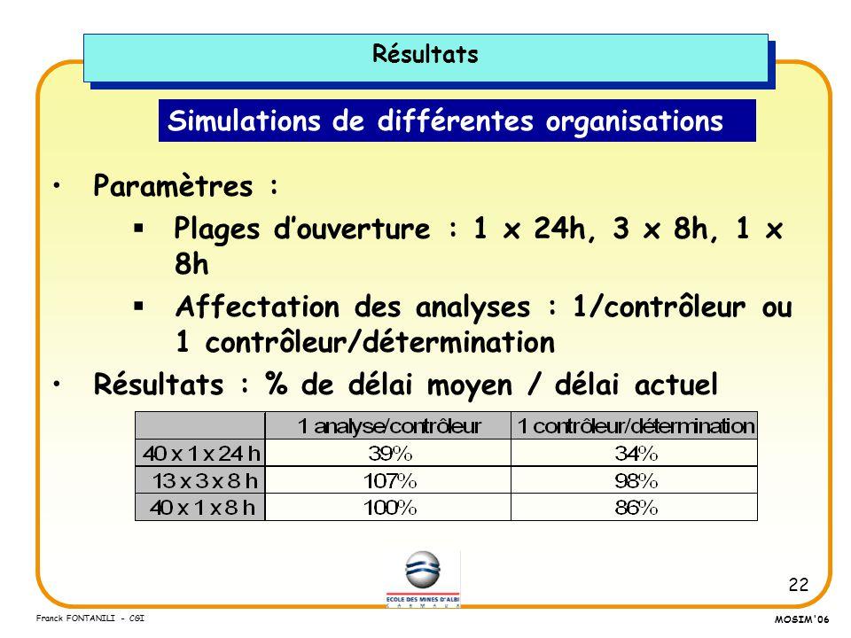 Simulations de différentes organisations