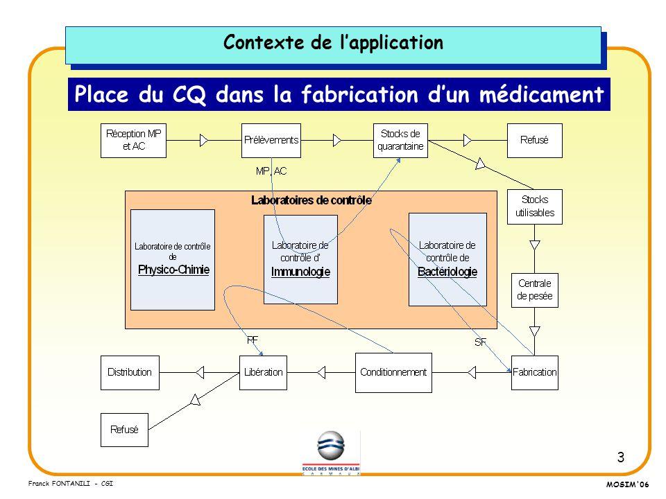 Place du CQ dans la fabrication d'un médicament
