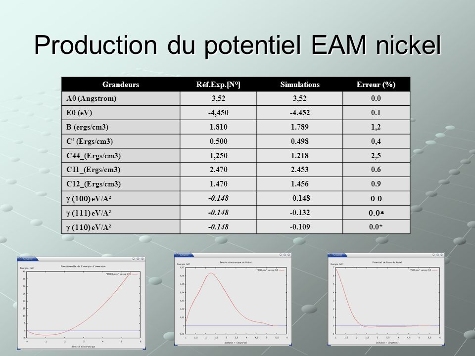 Production du potentiel EAM nickel